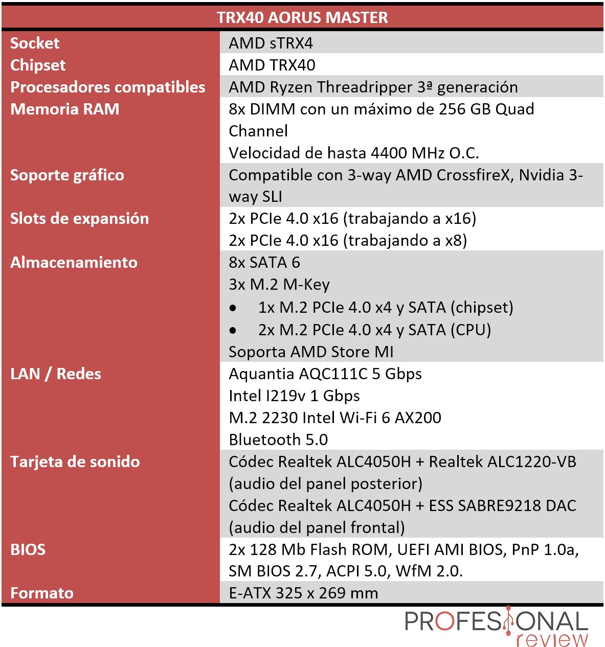 TRX40 AORUS MASTER características