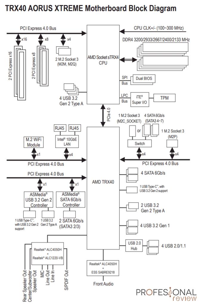 TRX40 AORUS XTREME Arquitectura