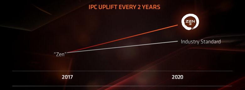 Photo of AMD: Queremos superar el 7% de IPC del núcleo Zen cada 12-18 meses