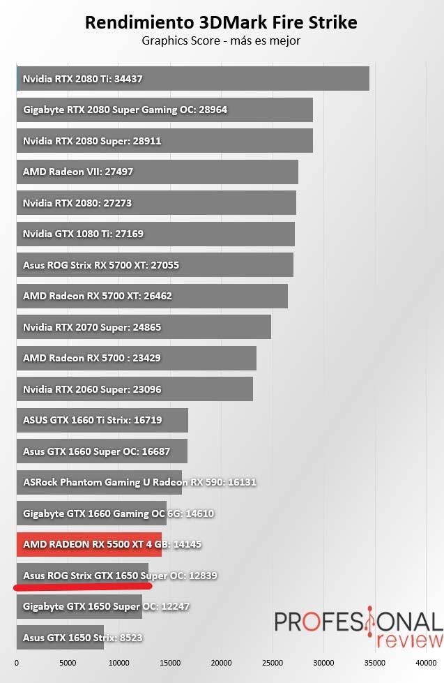 RX 5500 XT vs GTX 1650 SUPER