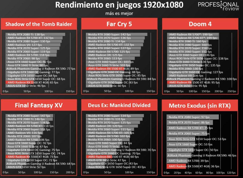 RX 5500 XT Full HD