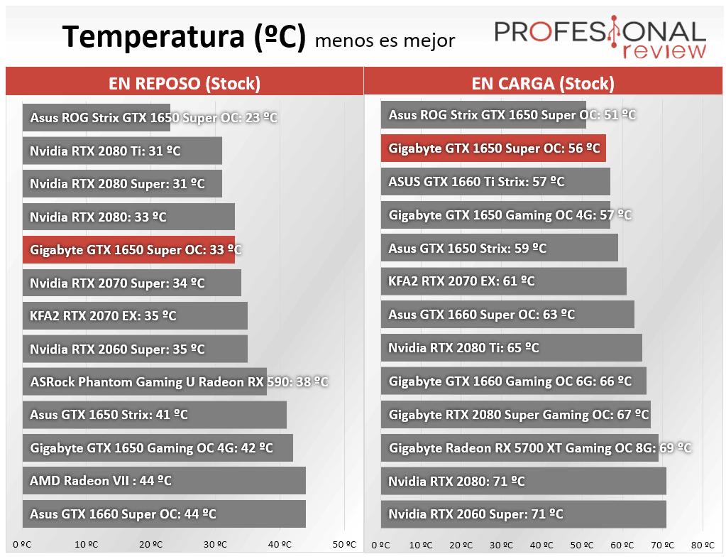 Gigabyte GTX 1650 Super OC Temperatura