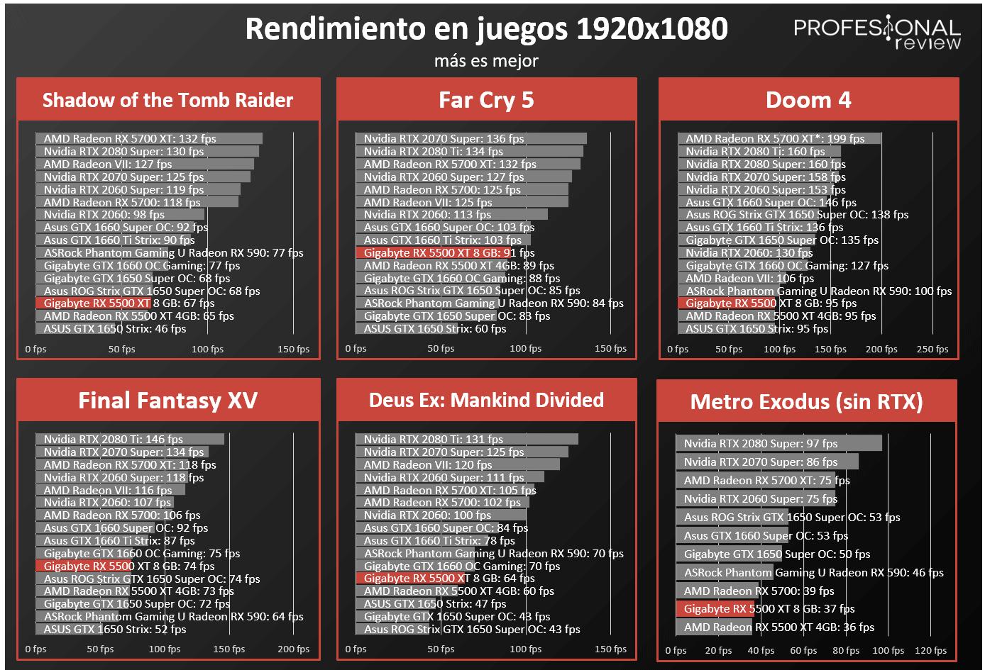 Gigabyte RX 5500 XT Gaming OC 8G FPS