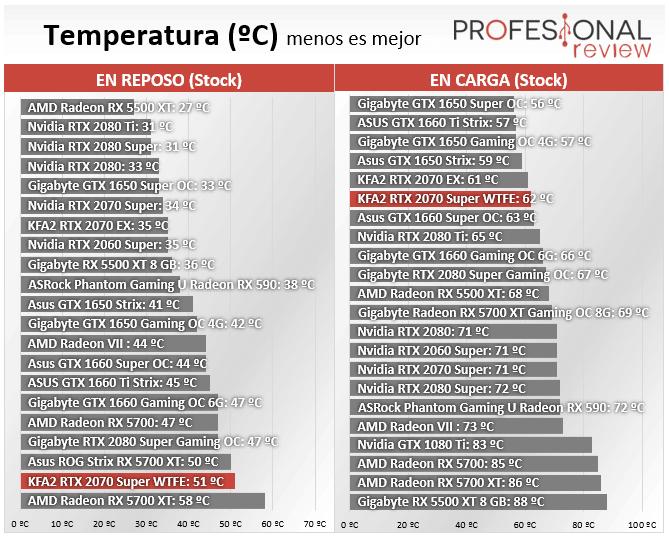 KFA2 RTX 2070 Super Work The Frames Edition Temperatura