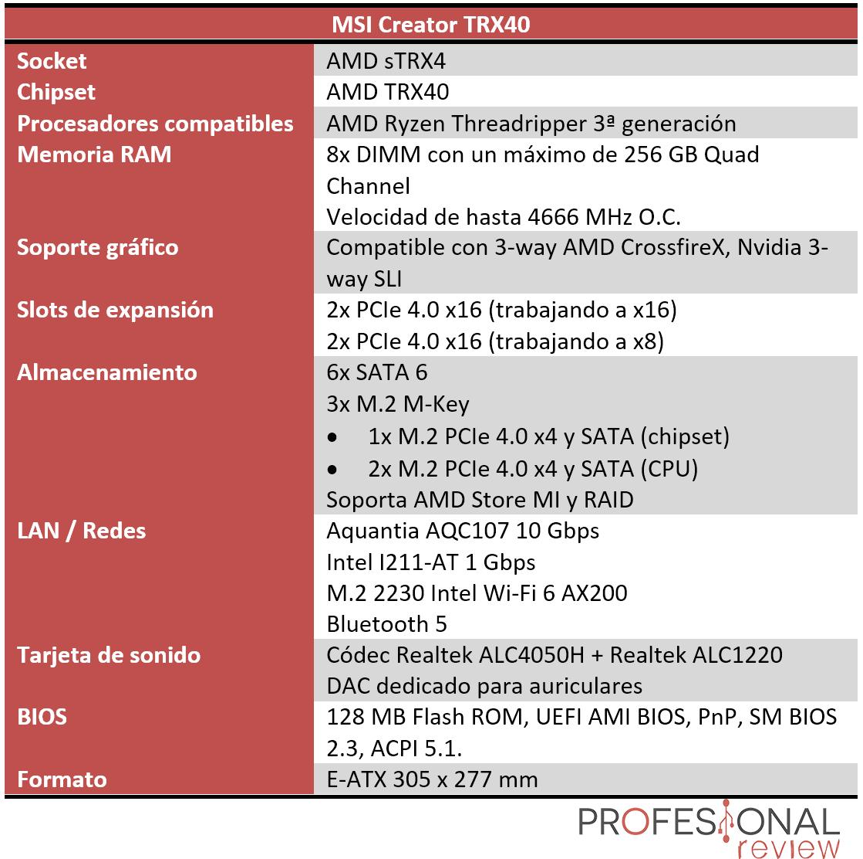 MSI Creator TRX40 Características