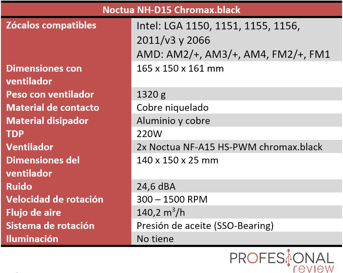 Noctua NH-D15 Chromax.black Características