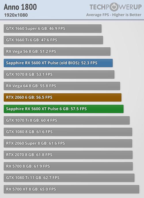 RX 5600 XT 1080 Anno