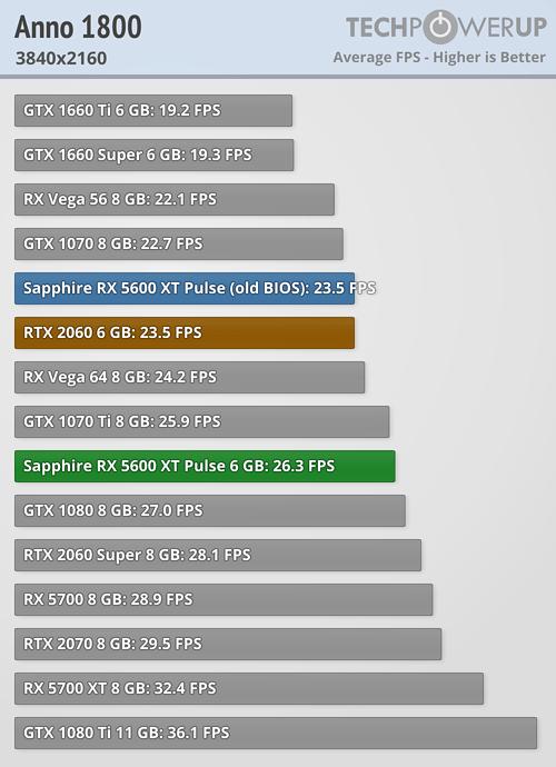 5600 anno 2160
