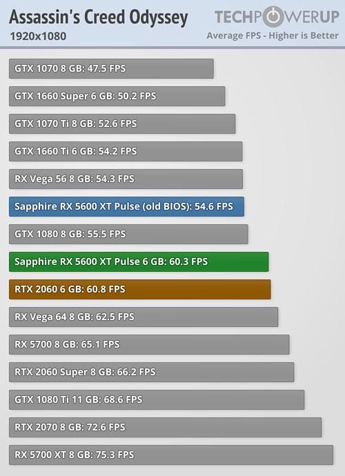Assassin's 1080 Radeon RX 5600 XT