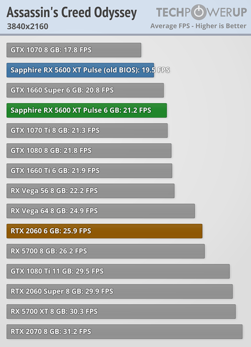 Assassin's 2160 Radeon RX 5600 XT
