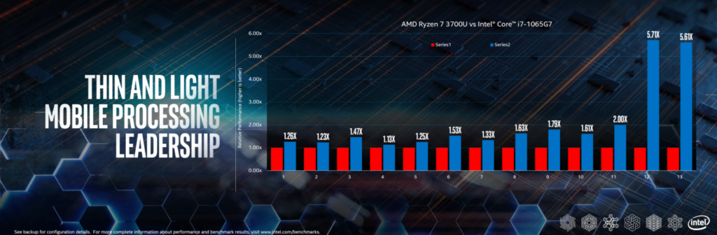 benchmark intel amd portatiles