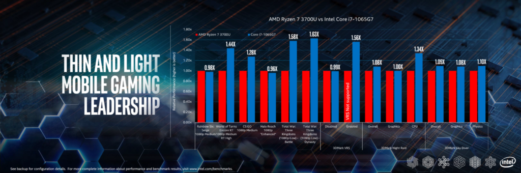 benchmark intel amd portatiles gaming