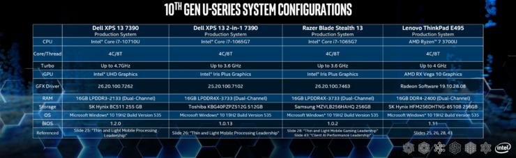 especificaciones benchmarks 10ª gen portátiles