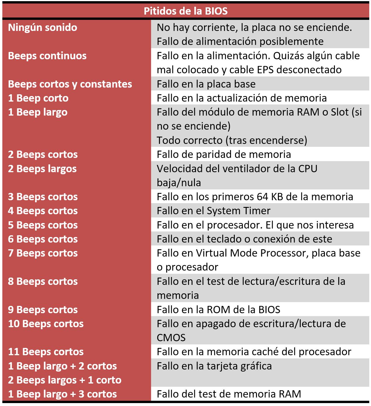 Pitidos BIOS