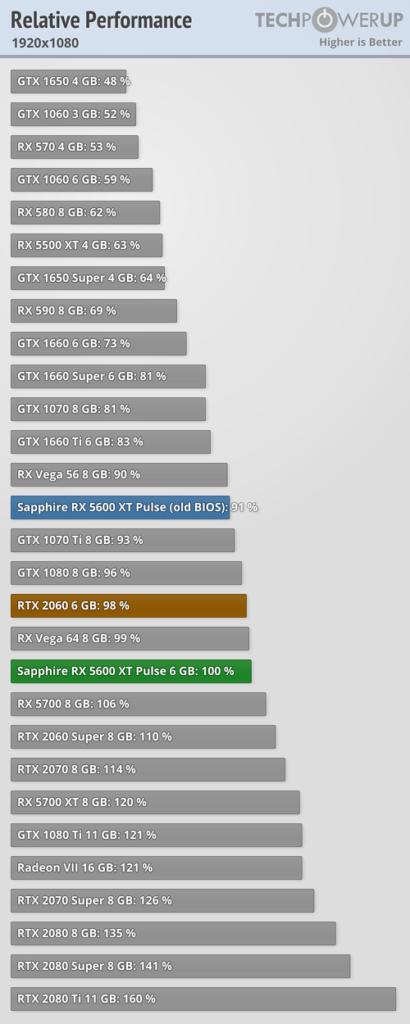 Rendimiento 1080 5600