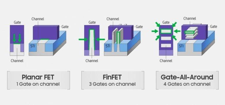 Photo of Samsung ha creado sus primeros nodos GAAFET de 3nm