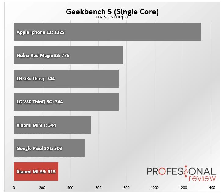 Xiaomi Mi A3 Benchmark