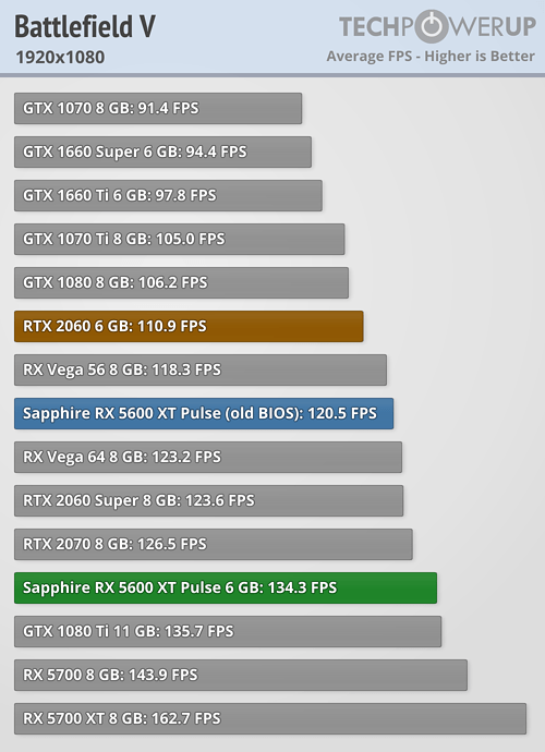 battlefield 5 1080 5600 XT Radeon