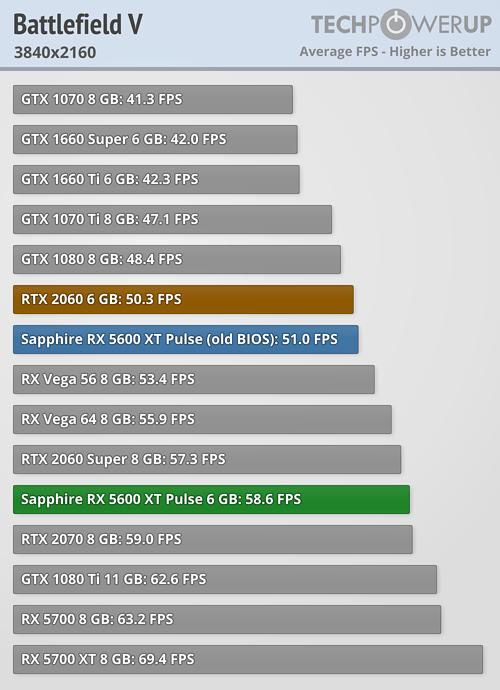 battlefield 5 2160 5600