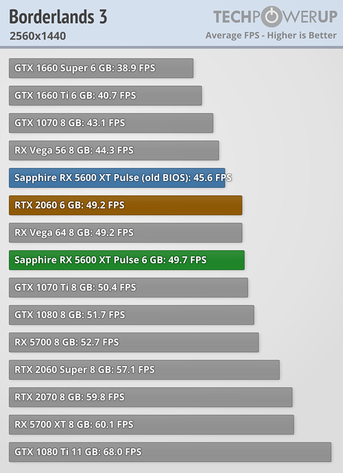 borderlands 3 5600 1440