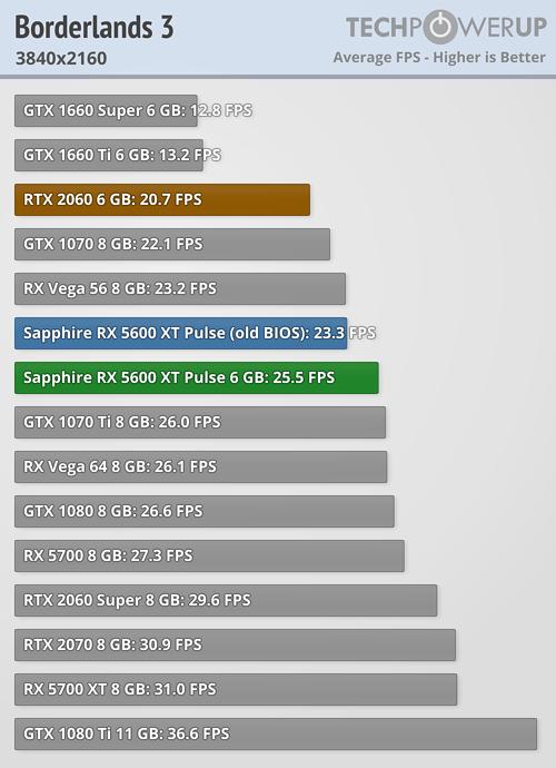 borderlands 3 5600 2160