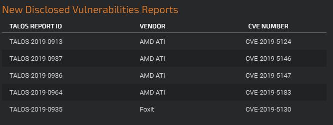 vulnerabilidades cisco AMD parche