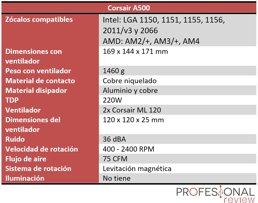 Corsair A500 características