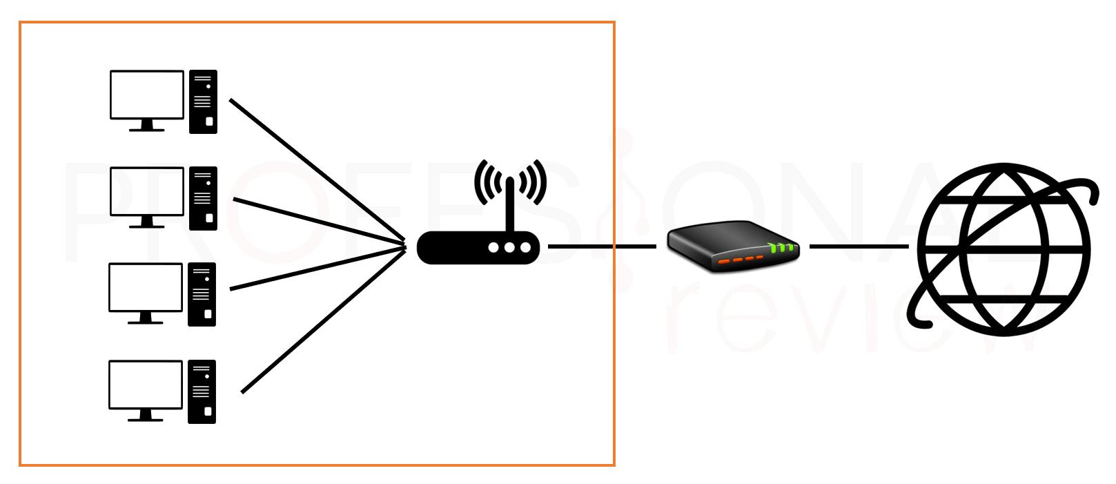 Diferencias entre modem y router paso03