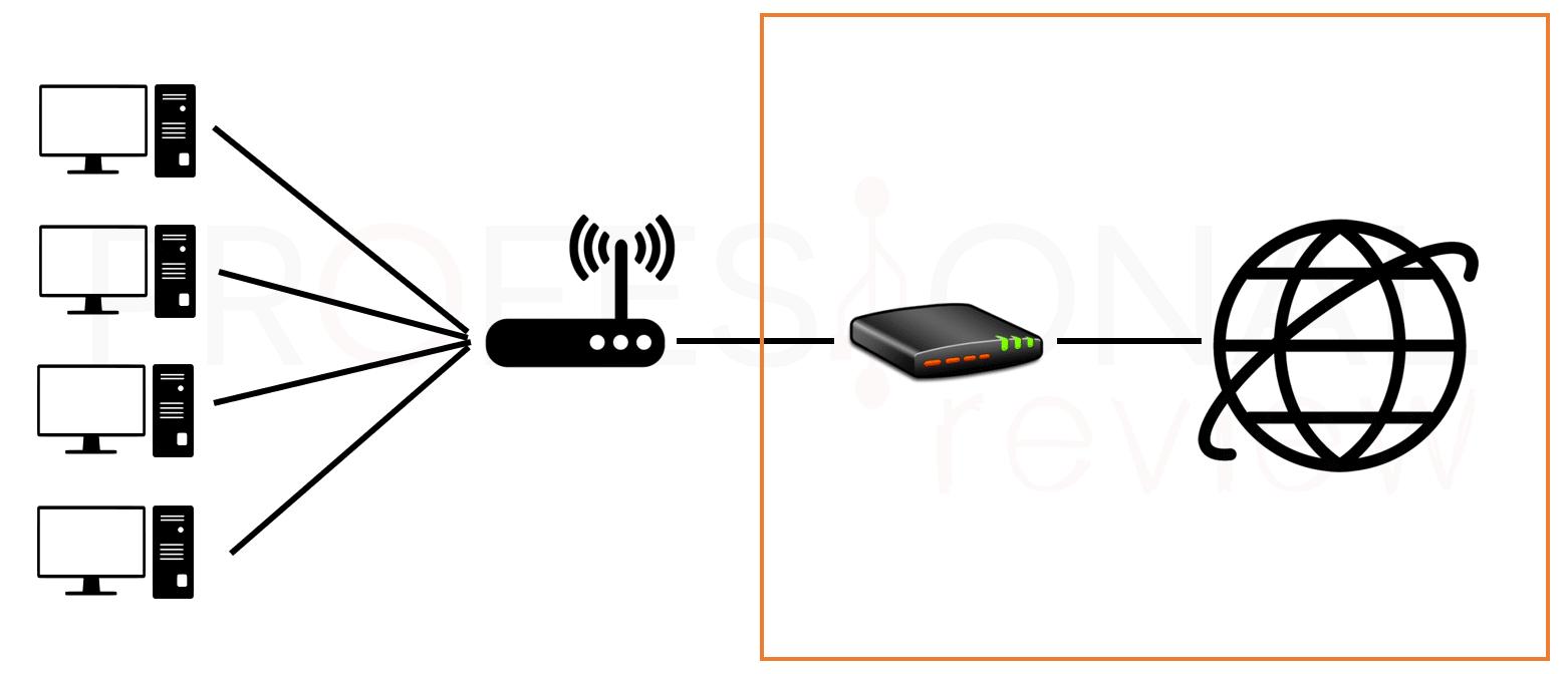 Diferencias entre modem y router paso01