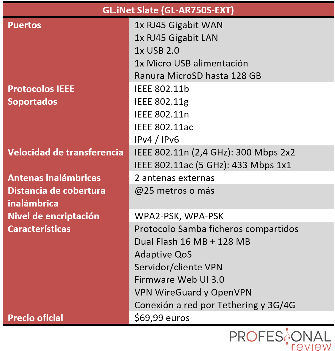 GL.iNet Slate Características