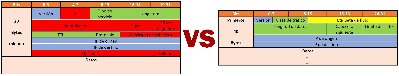 Cabecera IPv4 vs IPv6