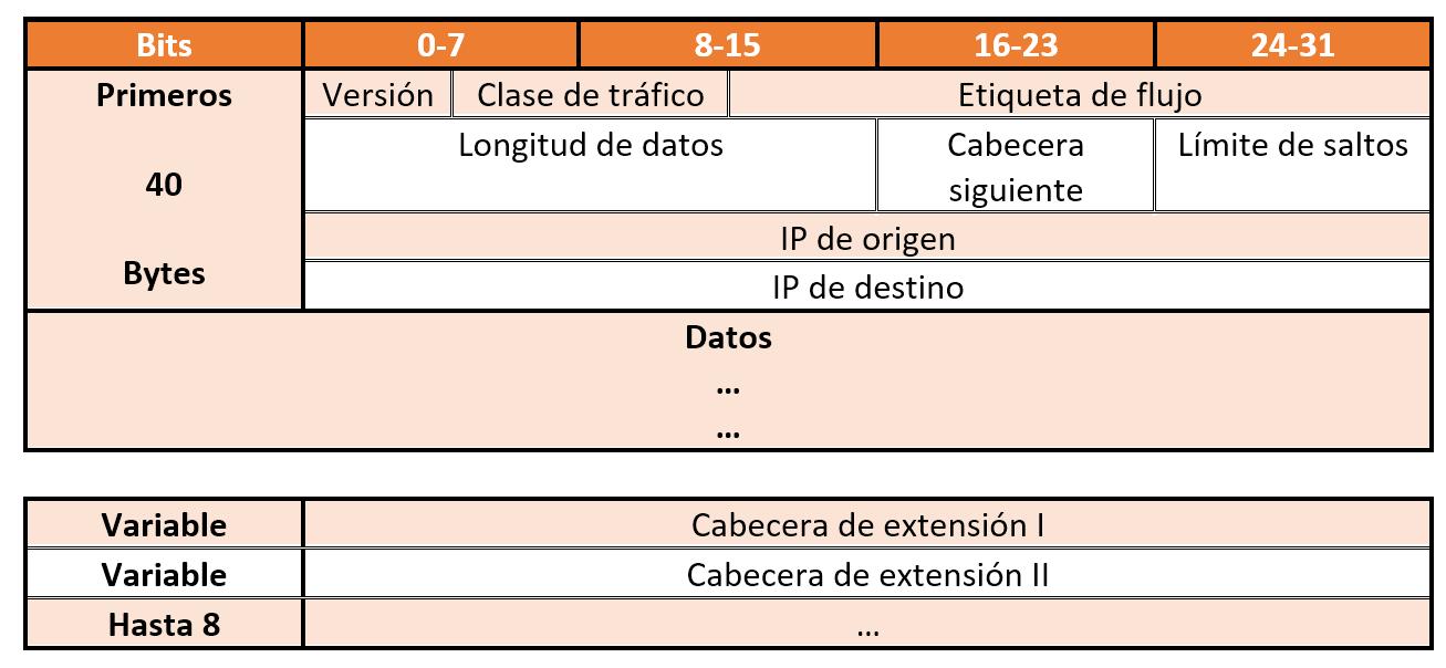 Cabecera IPv6