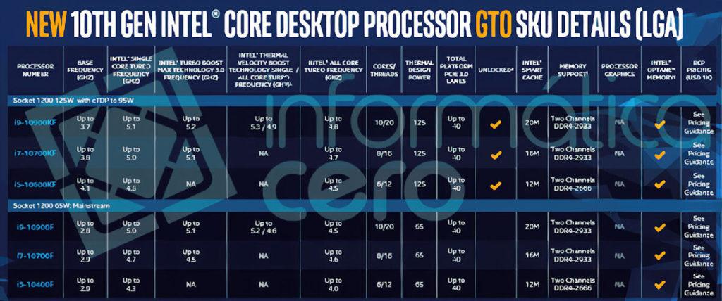 Intel Comet Lake-S no tendrá gráficos