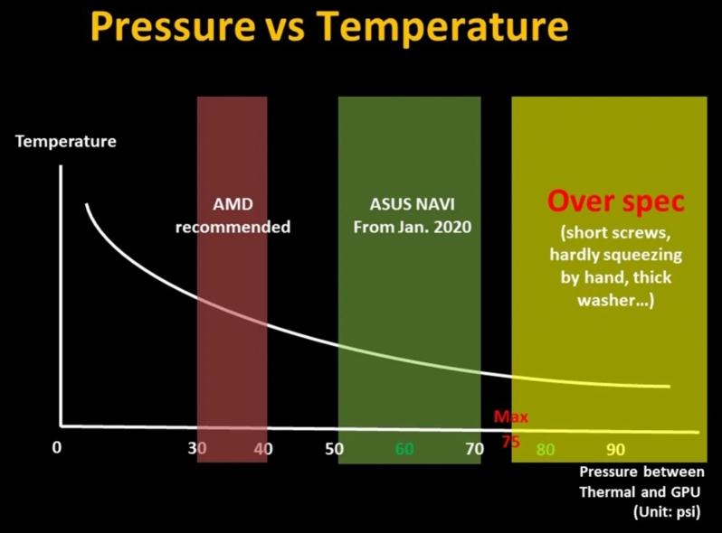 RX 5700 problemas temperaturas