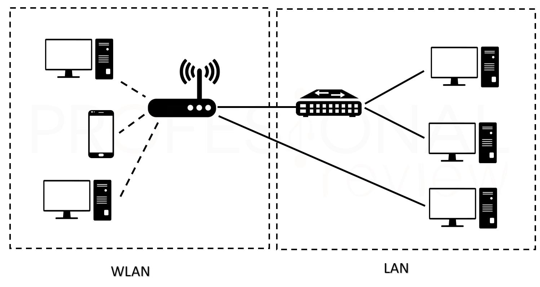 WLAN y LAN