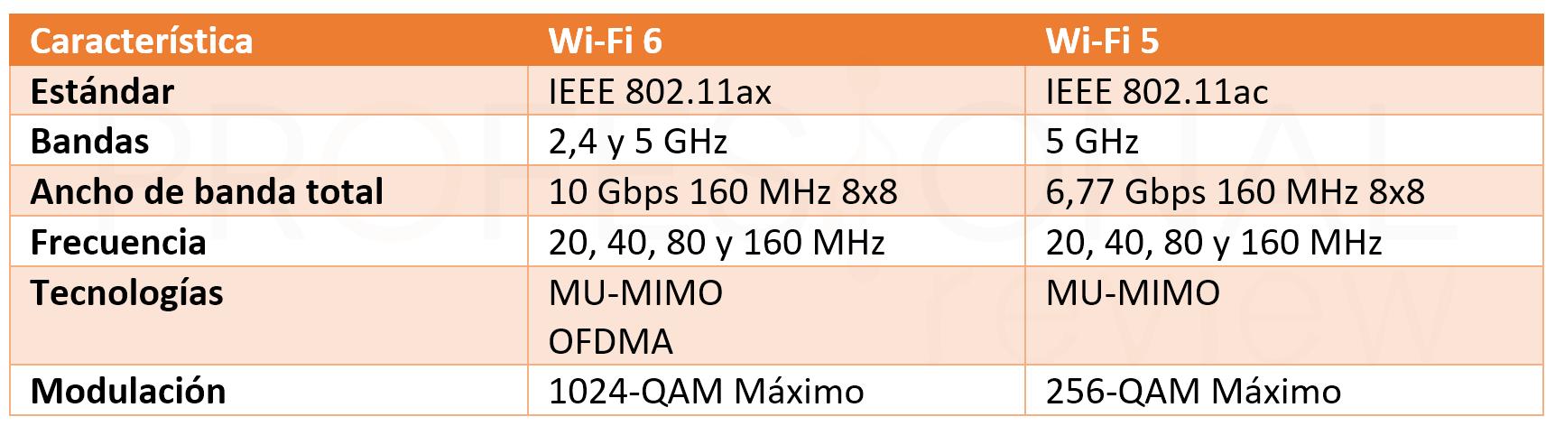 WiFi 6 comparativa