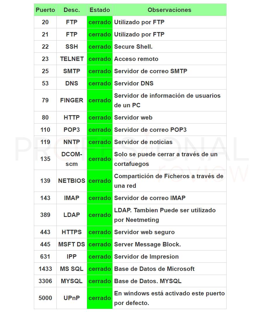 Abrir puertos del router paso01
