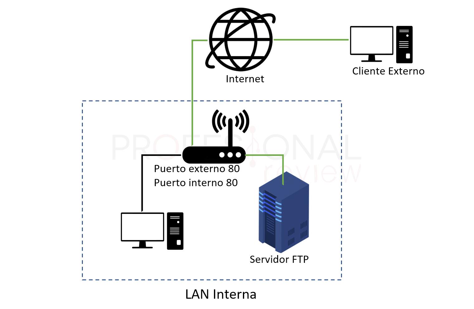 Abrir puertos del router paso08