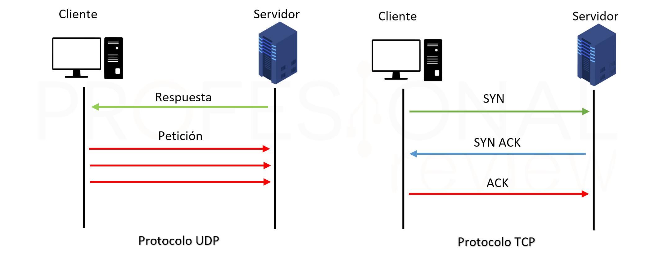 Protocolo TCP vs UDP
