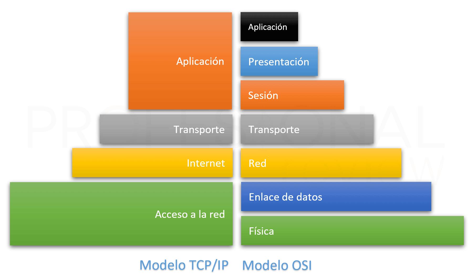 Protocolo TCP/IP vs OSI