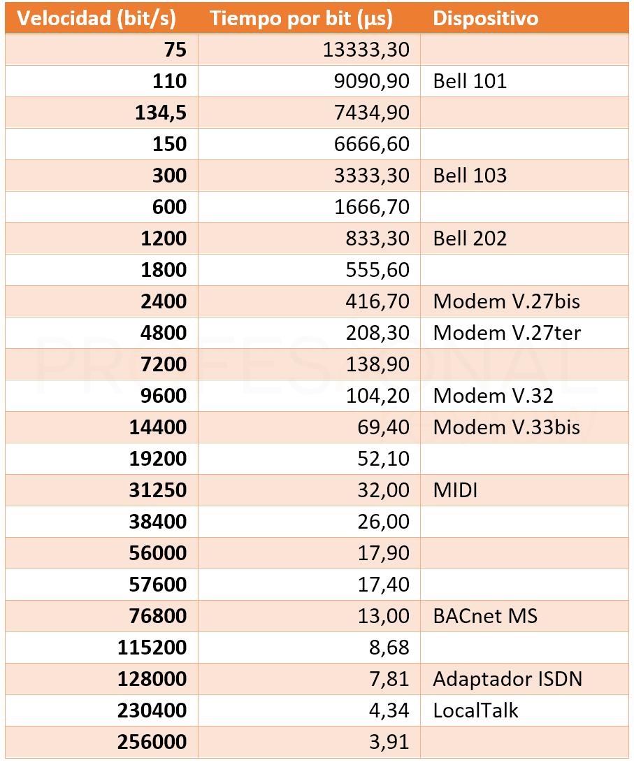 Puerto serie velocidad