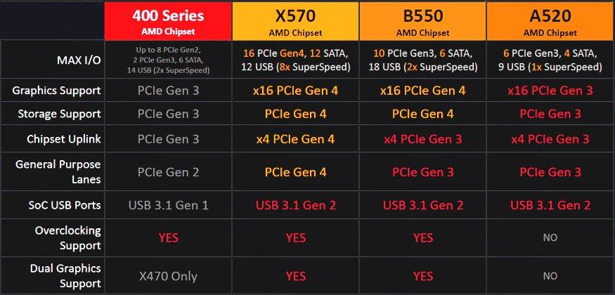 AMD B550 A520