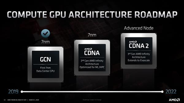 AMD CDNA2