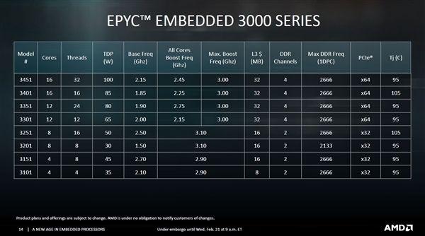 EPYC 3255