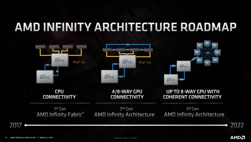 AMD Infinity