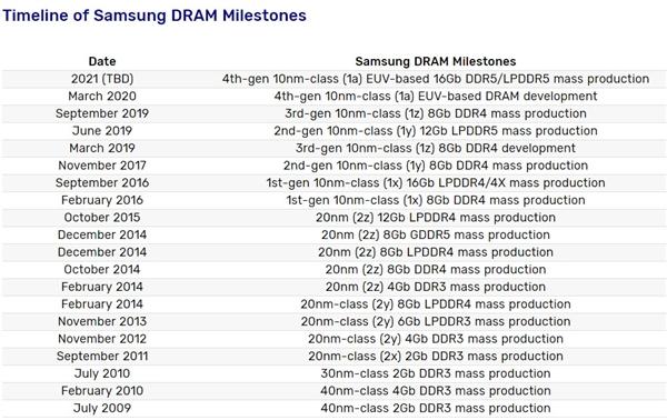 AMD Intel DDR5