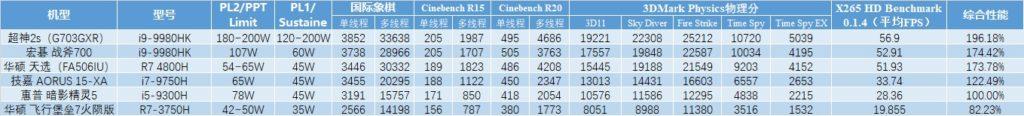 AMD Ryzen 7 4800H pruebas comparación