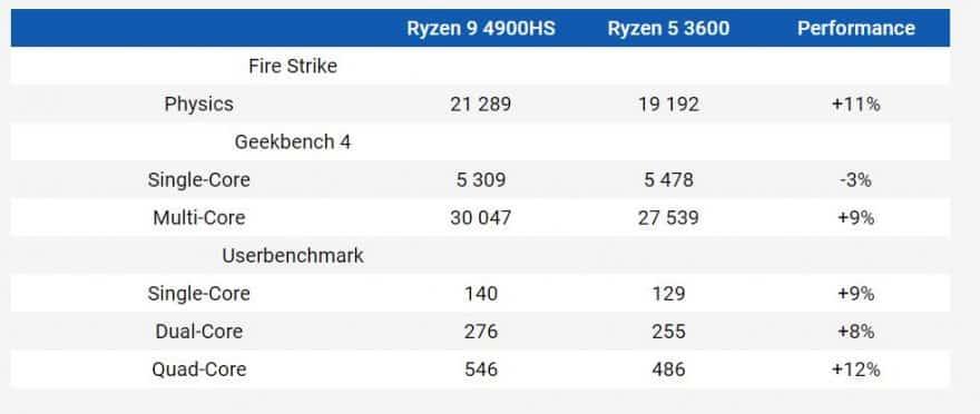 Ryzen 9 4900HS