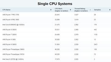 AMD desaparece PassMark