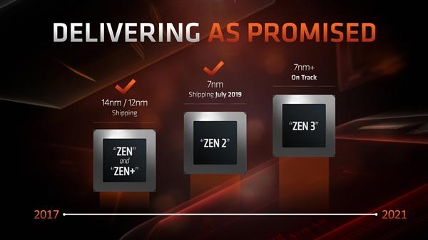 AMD hoja de ruta 2019
